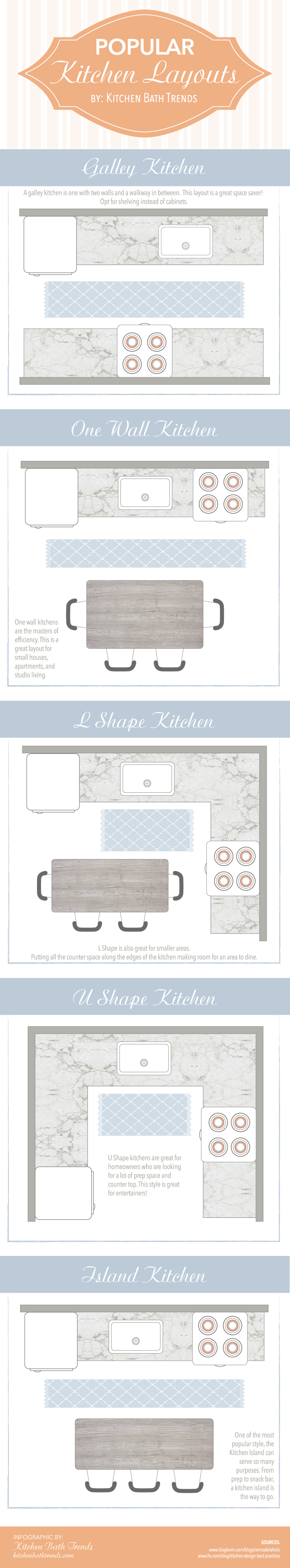 Kitchen Layout Infographic | Kitchen Bath Trends