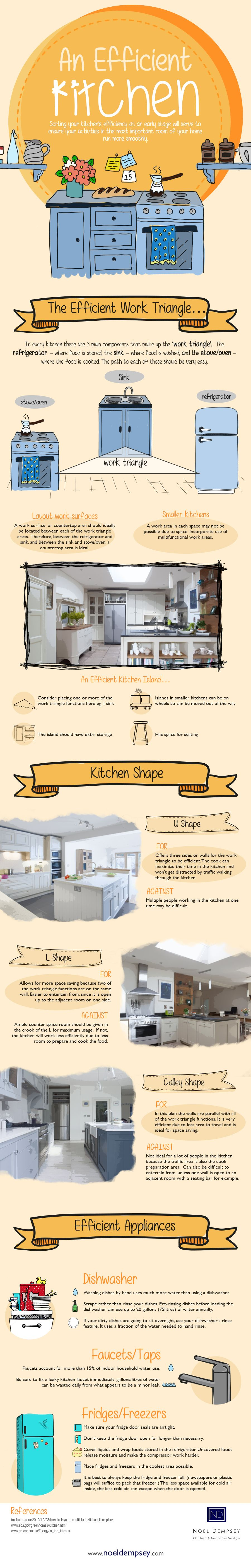 An Efficient Kitchen Infographic | Kitchen Bath Trends